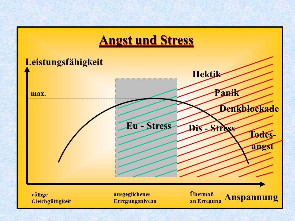 Angst und Stress Leistungsfähigkeit Hektik Panik Denkblockade