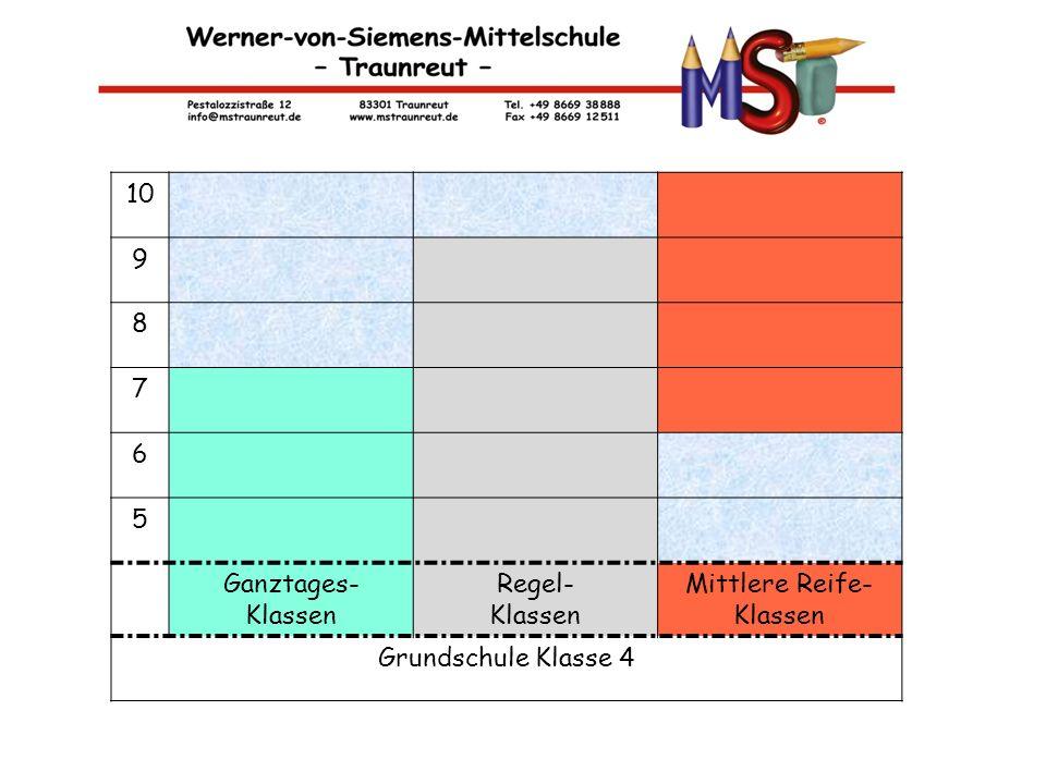 10 9 8 7 6 5 Ganztages- Klassen Regel- Mittlere Reife- Grundschule Klasse 4