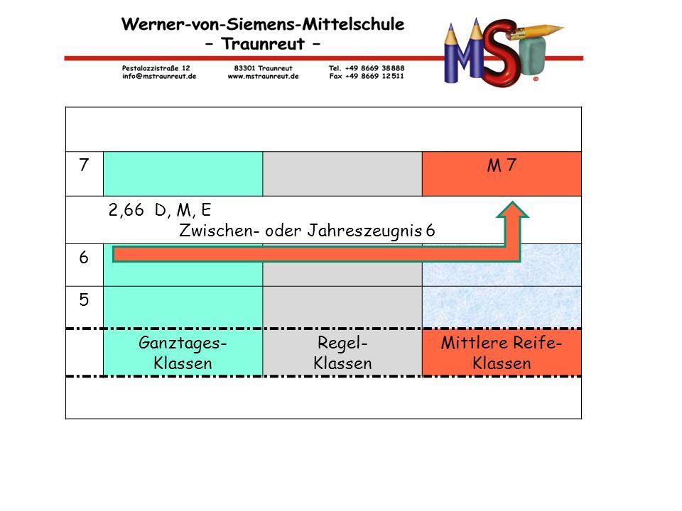 M-KLASSEN 7 M 7 2,66 D, M, E Zwischen- oder Jahreszeugnis 6 6 5