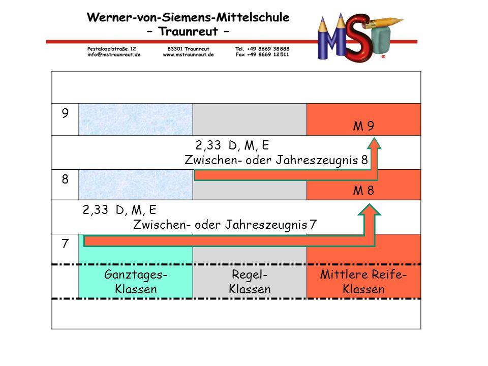 M-KLASSEN 9 M 9 2,33 D, M, E Zwischen- oder Jahreszeugnis 8 8 M 8