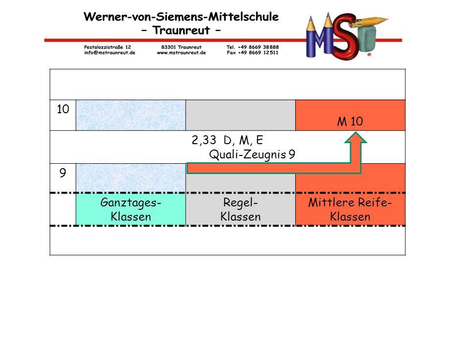 M-KLASSEN 10 M 10 2,33 D, M, E Quali-Zeugnis 9 9 Ganztages- Klassen