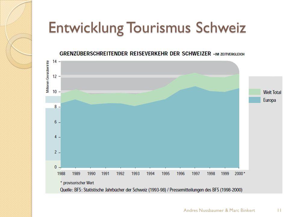 Entwicklung Tourismus Schweiz