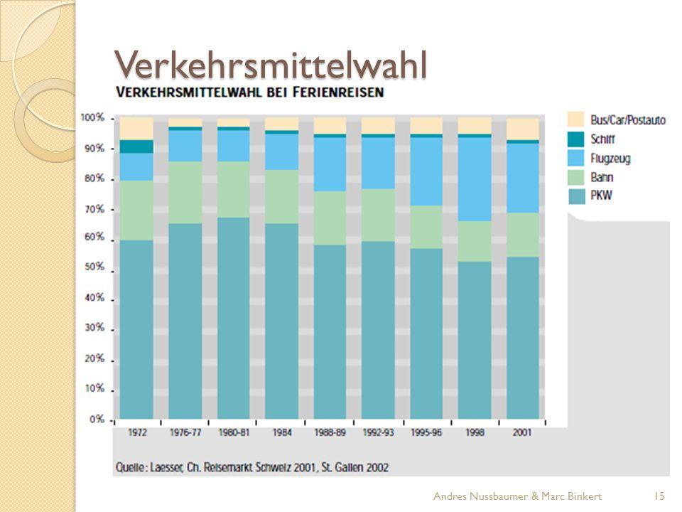 Verkehrsmittelwahl Andres Nussbaumer & Marc Binkert
