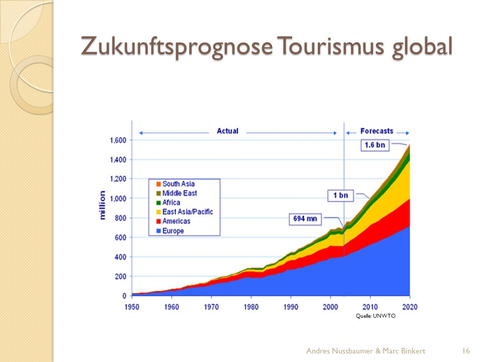 Zukunftsprognose Tourismus global