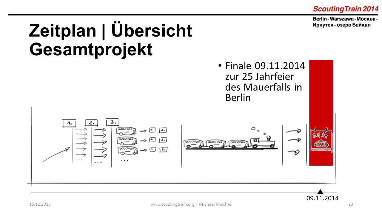 Zeitplan | Übersicht Gesamtprojekt