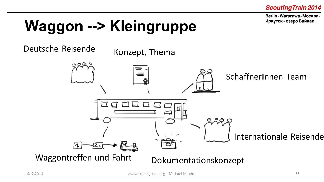 Waggon --> Kleingruppe