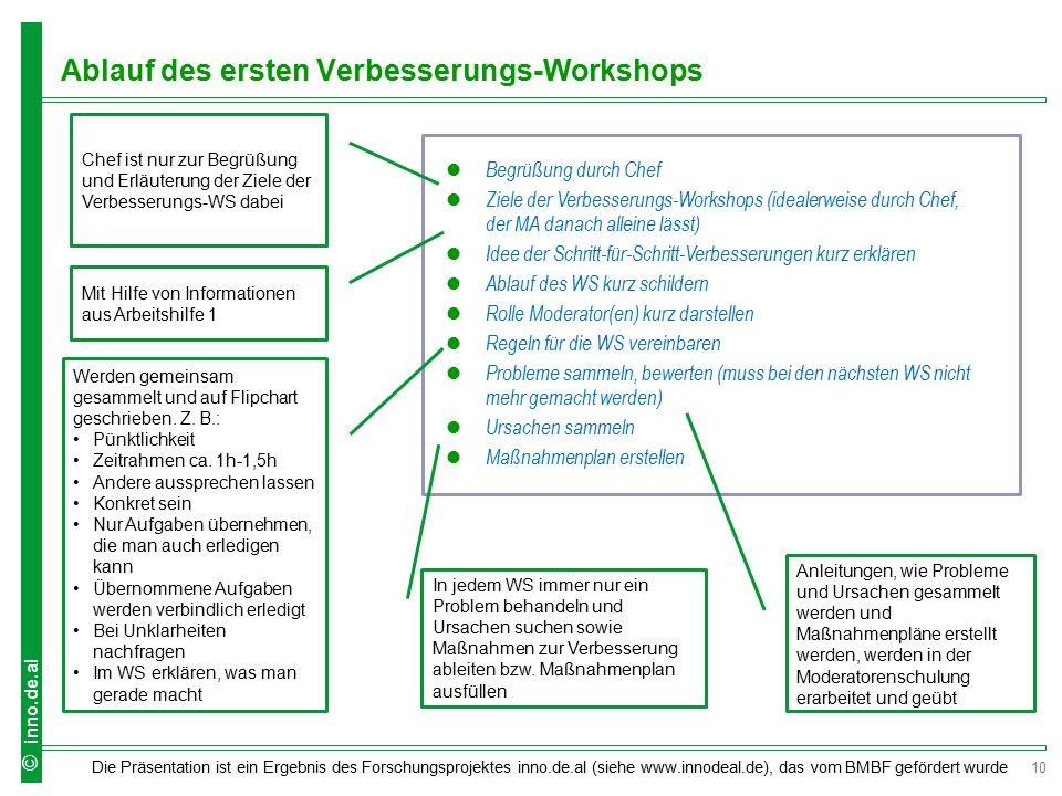 Ablauf des ersten Verbesserungs-Workshops