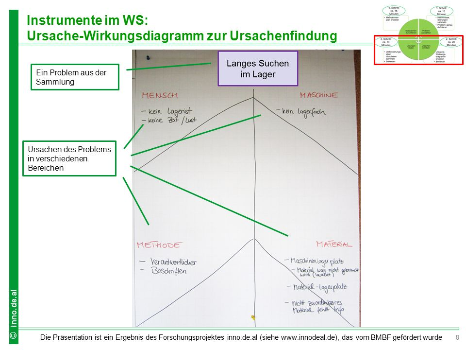 Instrumente im WS: Ursache-Wirkungsdiagramm zur Ursachenfindung