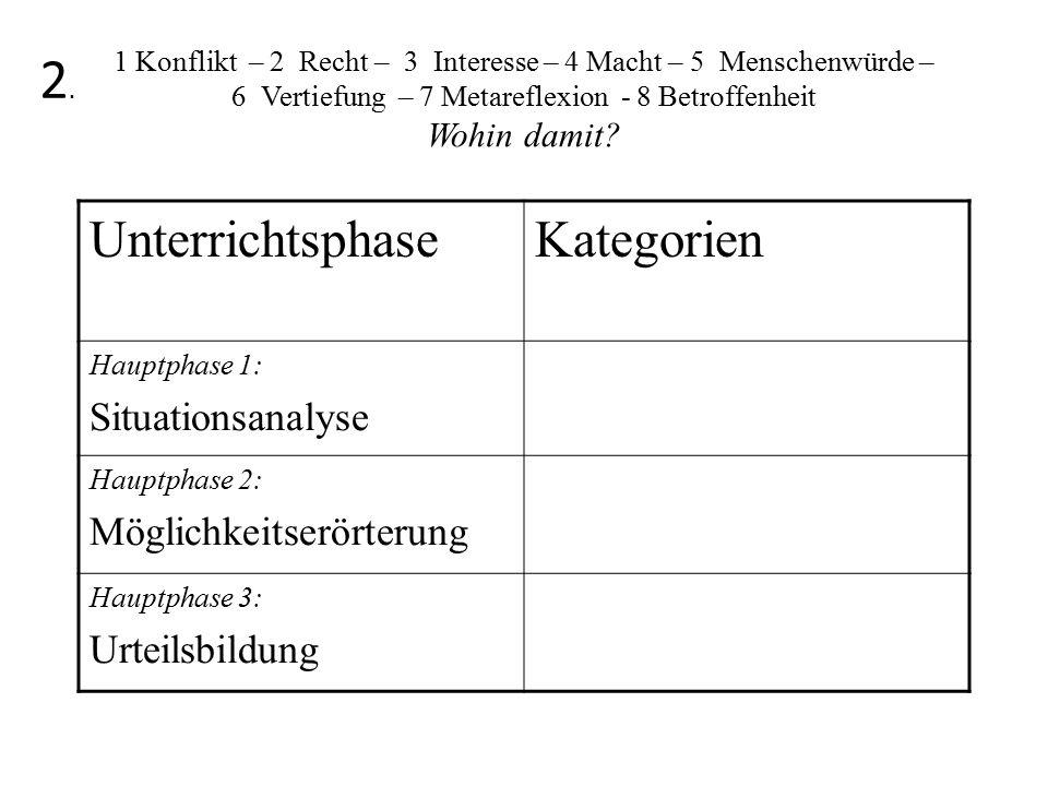 2. Unterrichtsphase Kategorien Situationsanalyse