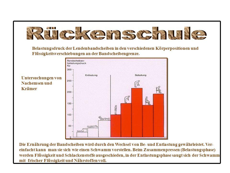 Rückenschule Belastungsdruck der Lendenbandscheiben in den verschiedenen Körperpositionen und. Flüssigkeitsverschiebungen an der Bandscheibengrenze.