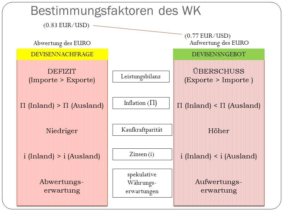 Bestimmungsfaktoren des WK