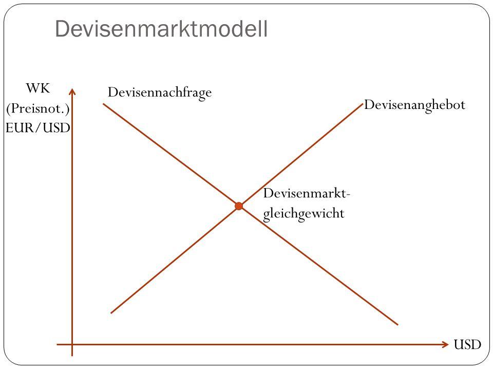 Devisenmarktmodell WK Devisennachfrage (Preisnot.) Devisenanghebot