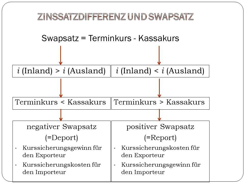 Swapsatz = Terminkurs - Kassakurs