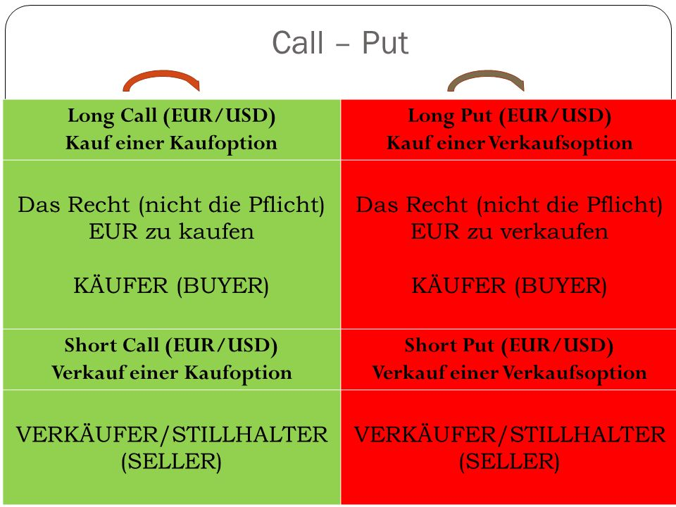 Call – Put Long Call (EUR/USD) Kauf einer Kaufoption