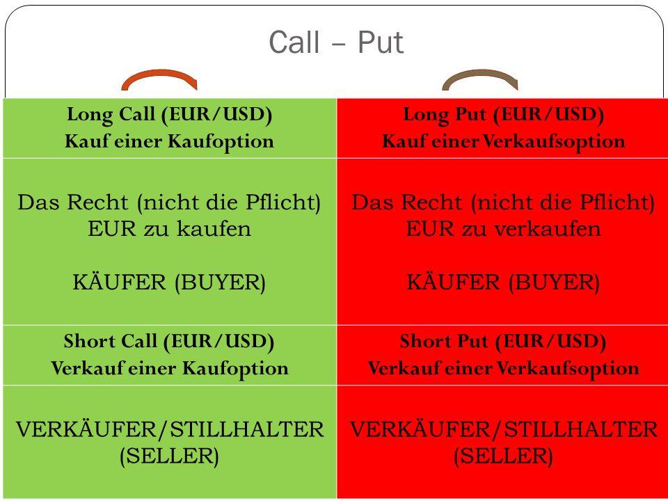 Call – Put Long Call (EUR/USD) Kauf einer Kaufoption