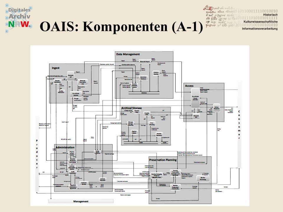 OAIS: Komponenten (A-1)