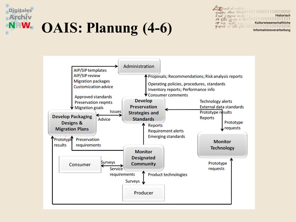 OAIS: Planung (4-6)