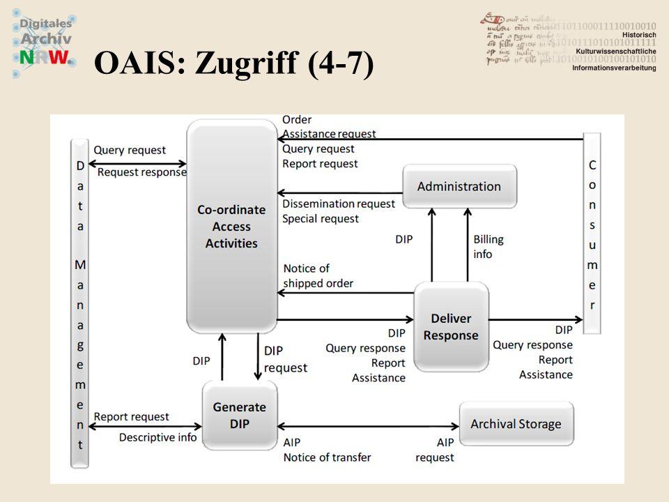 OAIS: Zugriff (4-7)
