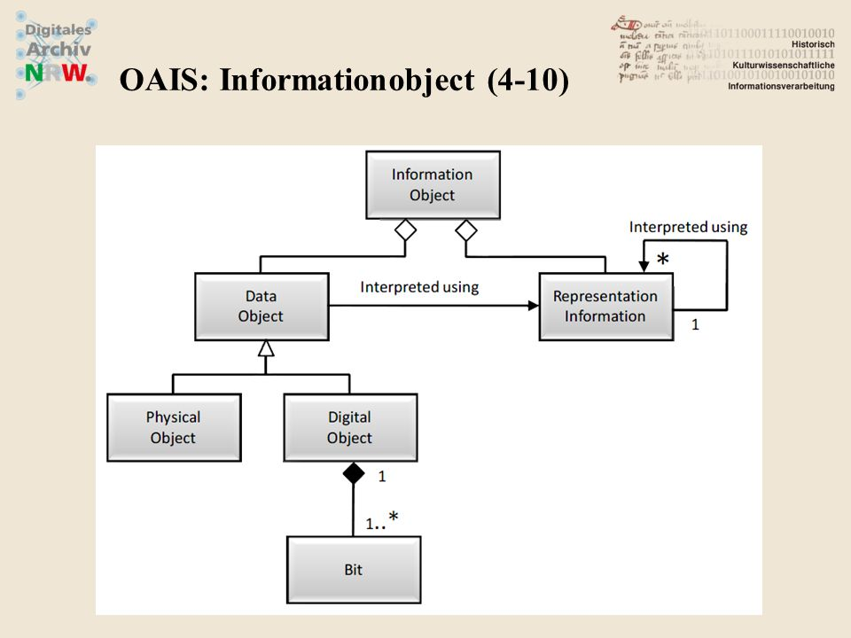 OAIS: Informationobject (4-10)