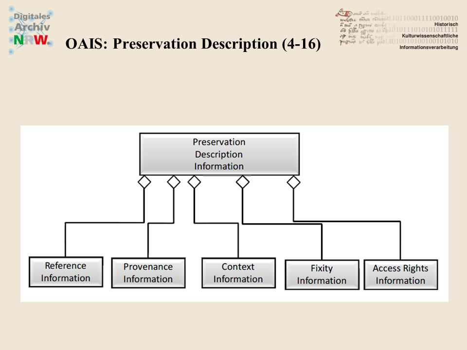OAIS: Preservation Description (4-16)