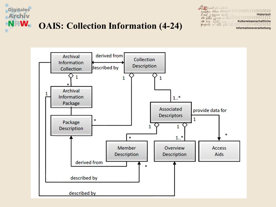 OAIS: Collection Information (4-24)