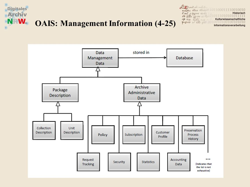 OAIS: Management Information (4-25)
