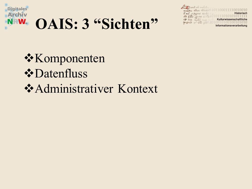 OAIS: 3 Sichten Komponenten Datenfluss Administrativer Kontext