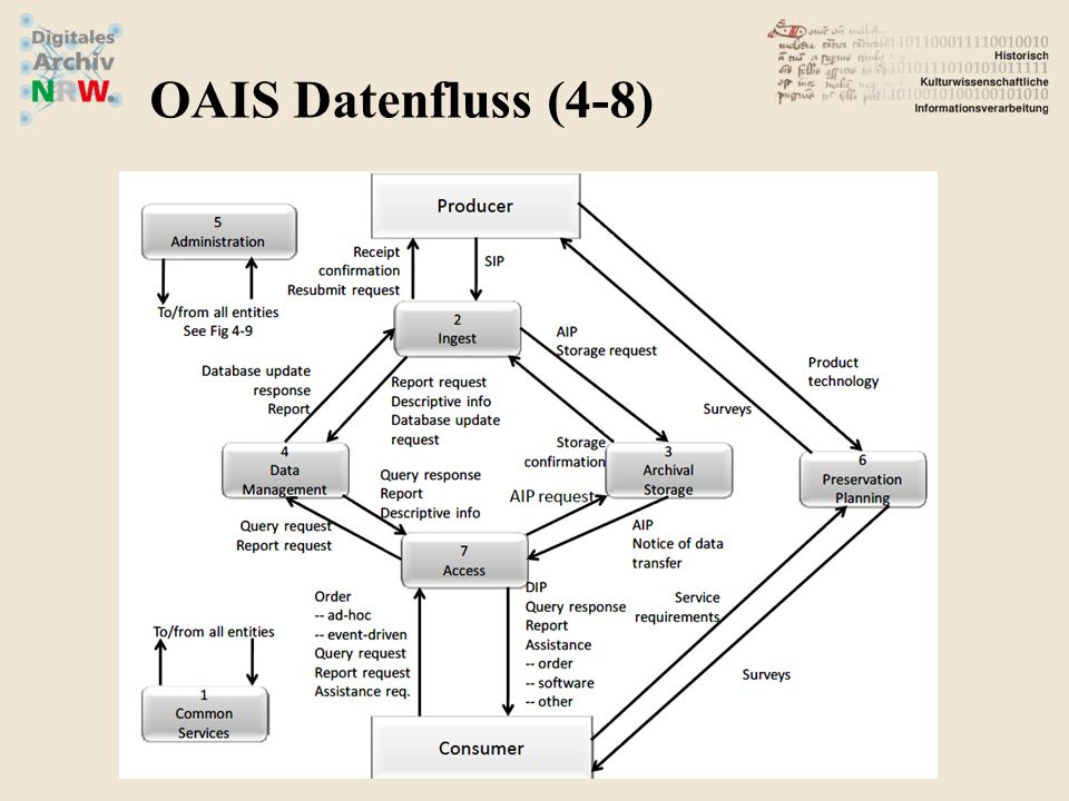 OAIS Datenfluss (4-8)