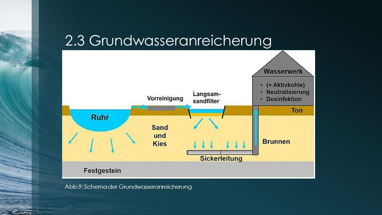 2.3 Grundwasseranreicherung