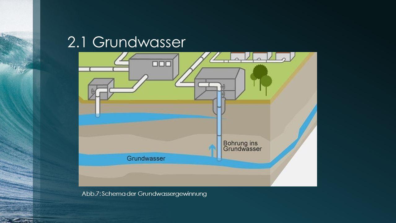 2.1 Grundwasser Abb.7: Schema der Grundwassergewinnung