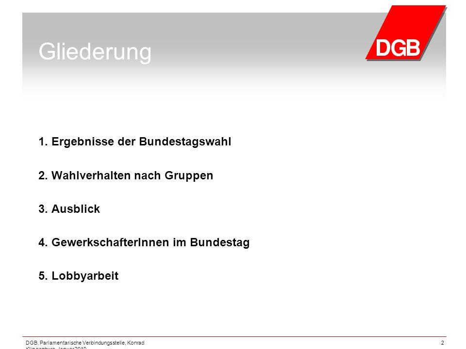 Gliederung 1. Ergebnisse der Bundestagswahl
