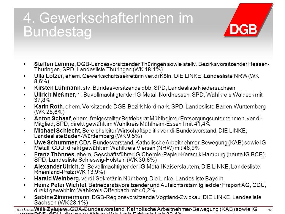 4. GewerkschafterInnen im Bundestag