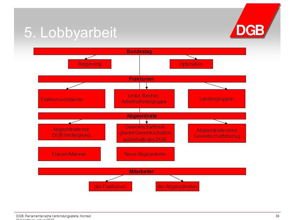 5. Lobbyarbeit Bundestag Regierung Opposition Fraktionen