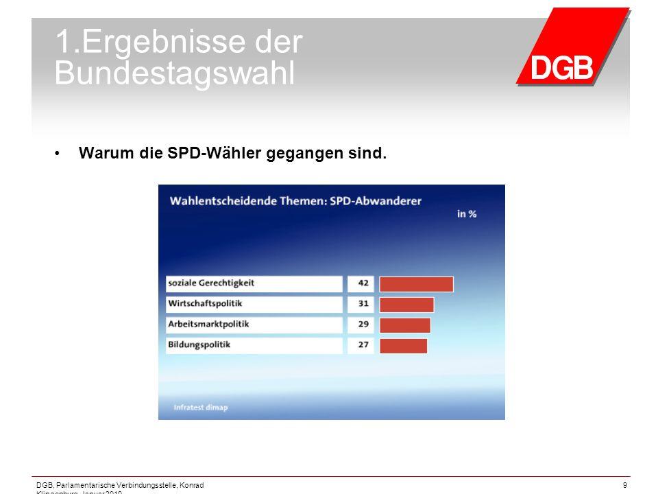 1.Ergebnisse der Bundestagswahl