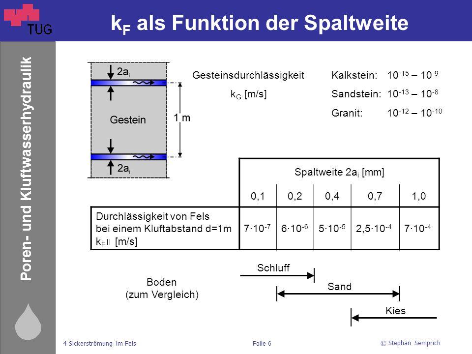 kF als Funktion der Spaltweite