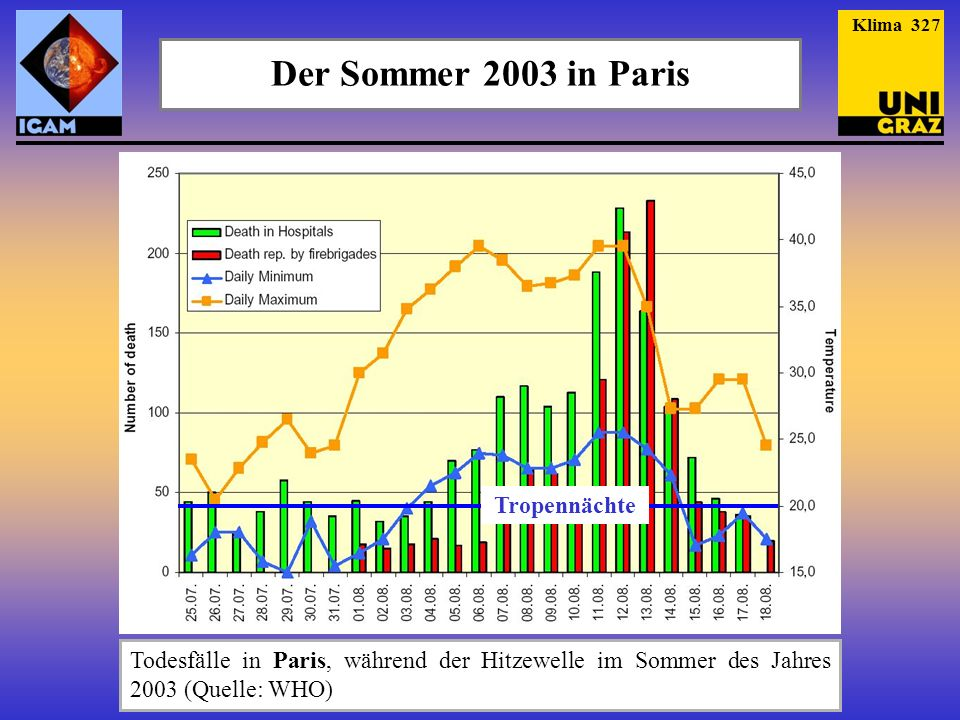 Der Sommer 2003 in Paris Tropennächte