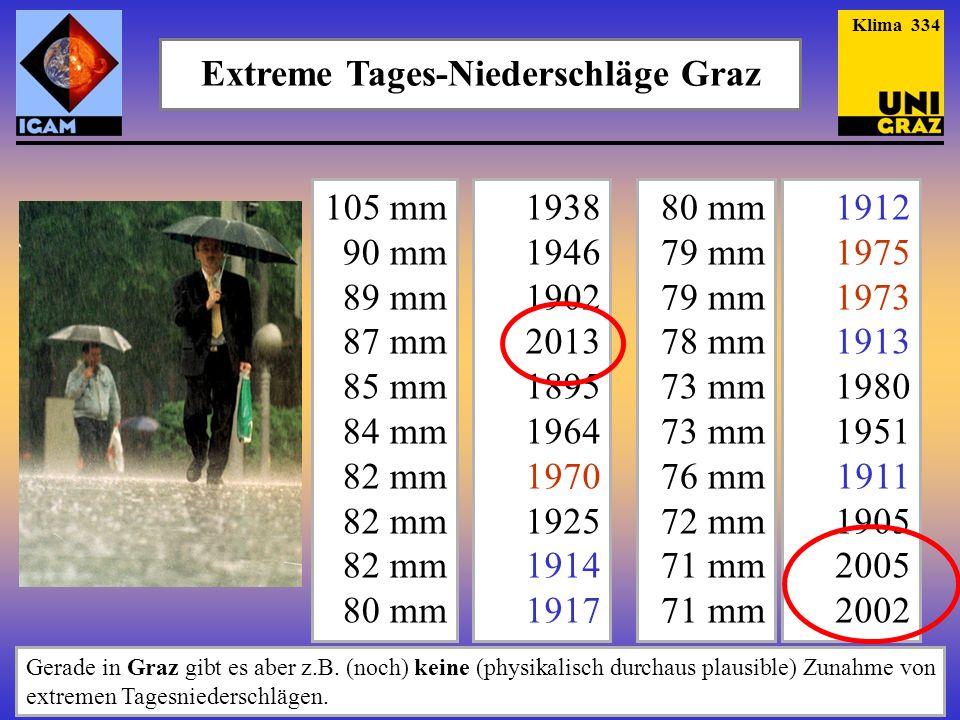 Extreme Tages-Niederschläge Graz