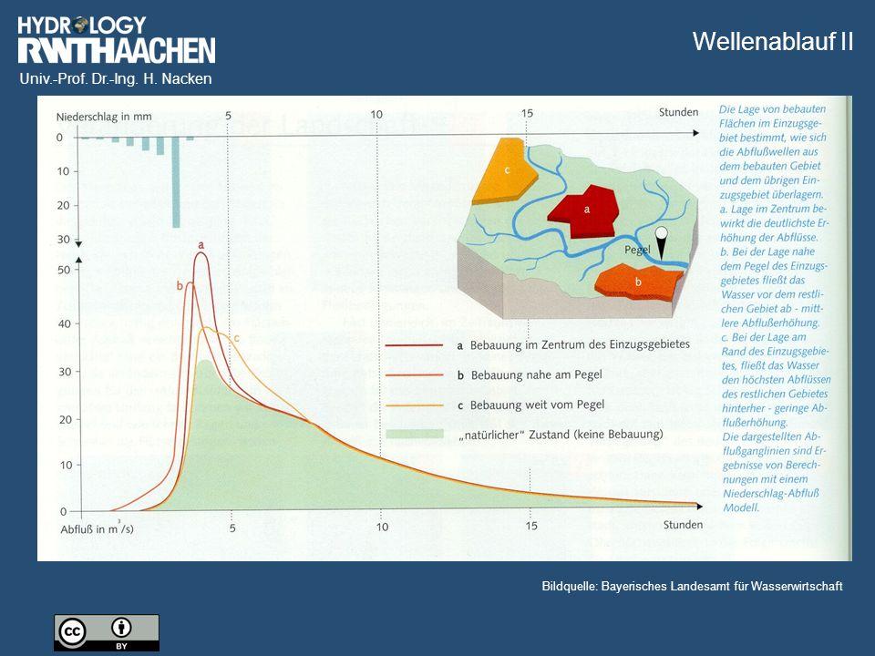 Wellenablauf II Bildquelle: Bayerisches Landesamt für Wasserwirtschaft