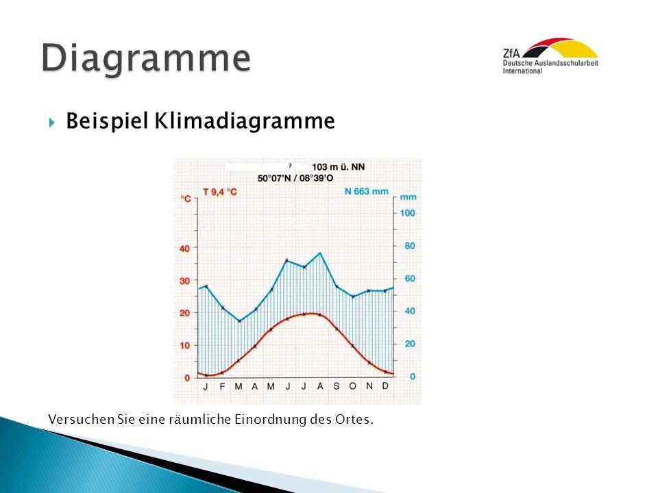 Diagramme Beispiel Klimadiagramme