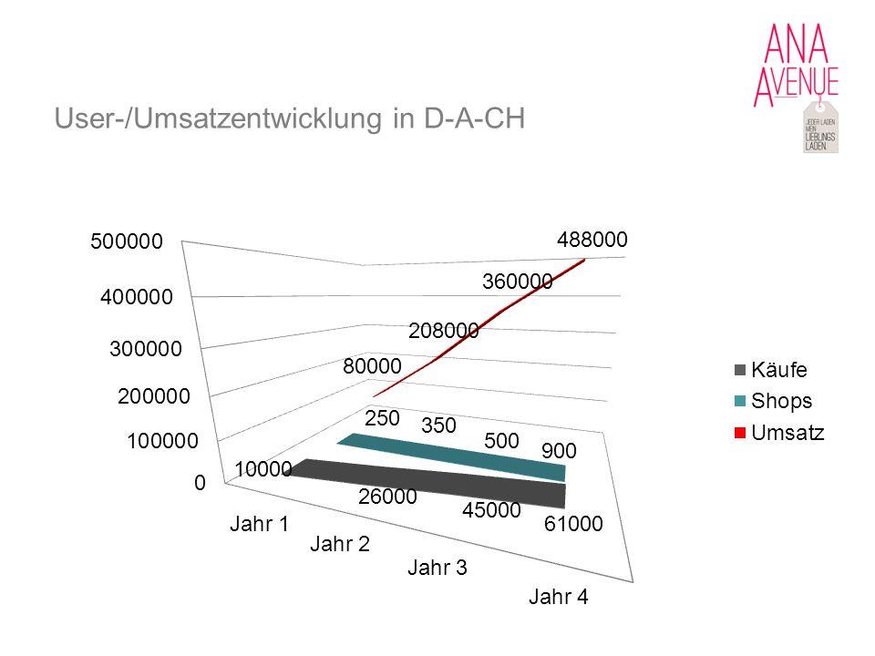 User-/Umsatzentwicklung in D-A-CH