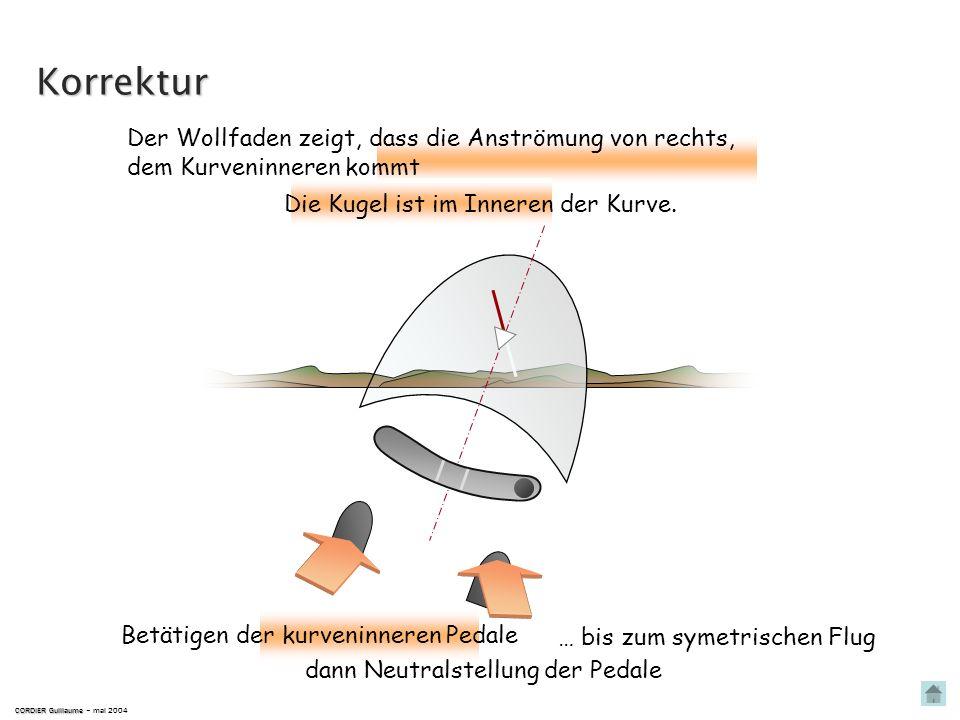 Korrektur Der Wollfaden zeigt, dass die Anströmung von rechts,