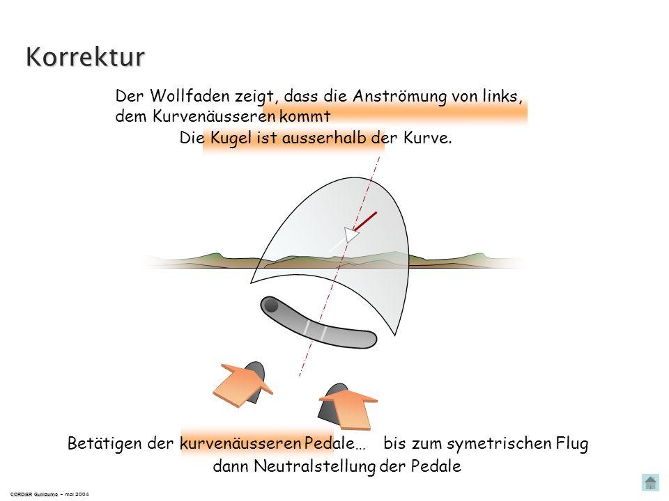 Korrektur Der Wollfaden zeigt, dass die Anströmung von links,
