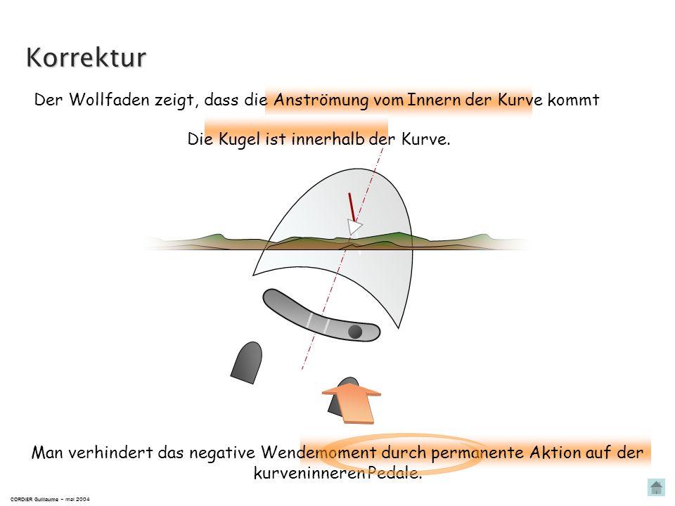 Korrektur Der Wollfaden zeigt, dass die Anströmung vom Innern der Kurve kommt. Die Kugel ist innerhalb der Kurve.