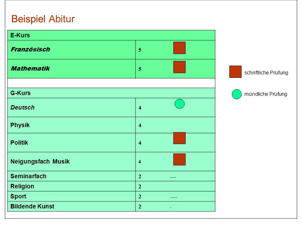 Beispiel Beispiel Abitur E-Kurs Französisch 5 Mathematik G-Kurs