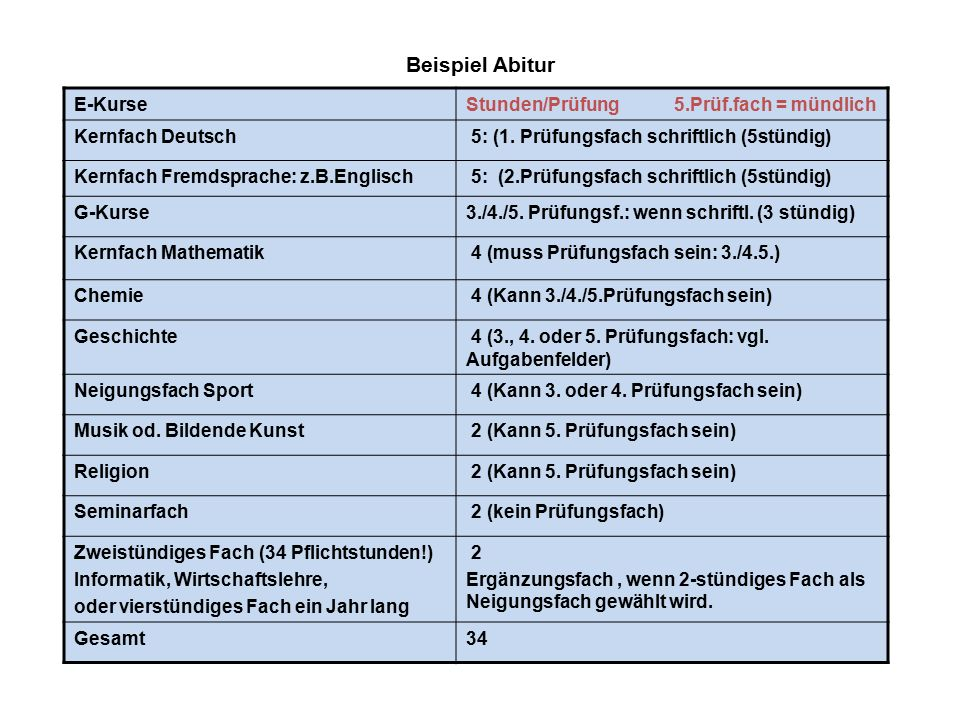 Beispiel Abitur E-Kurse Stunden/Prüfung 5.Prüf.fach = mündlich