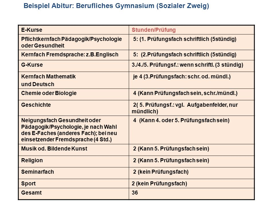 Gemütlich Vorlagen Für Soziale Geschichten Fotos ...