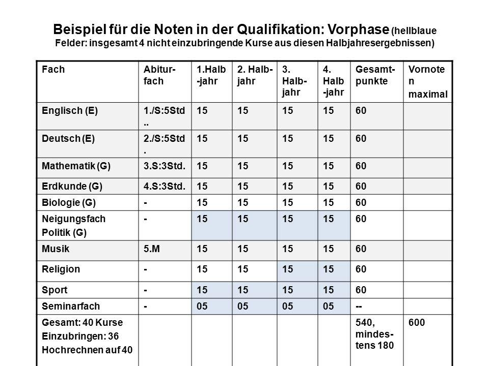 Beispiel für die Noten in der Qualifikation: Vorphase (hellblaue Felder: insgesamt 4 nicht einzubringende Kurse aus diesen Halbjahresergebnissen)