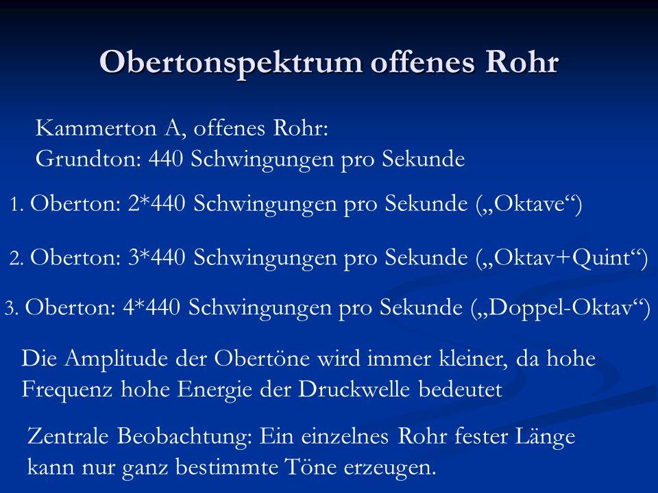 Obertonspektrum offenes Rohr