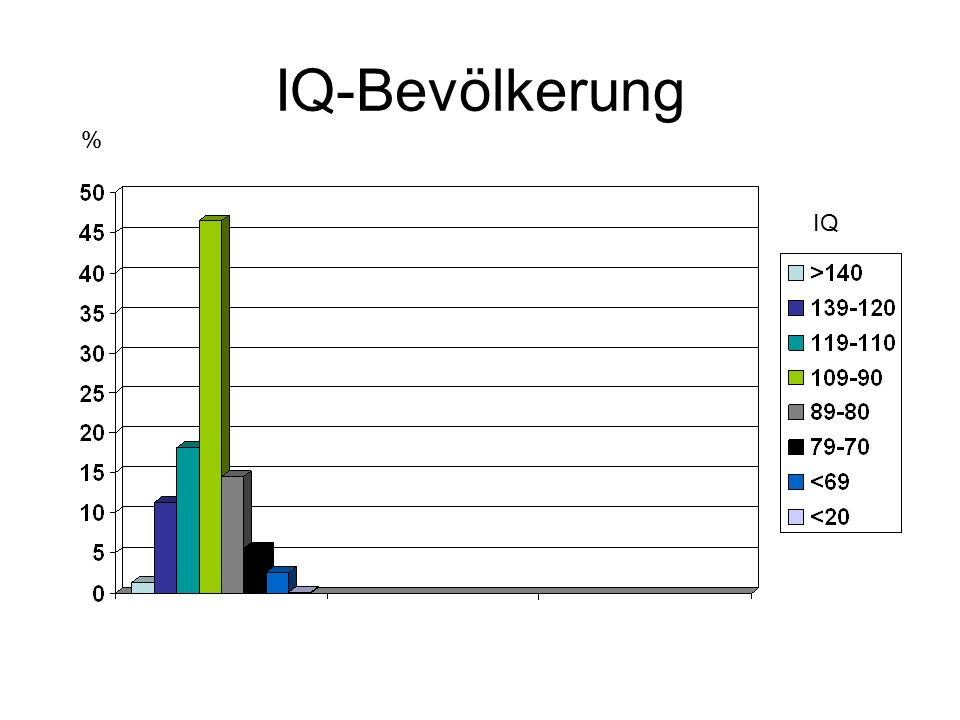 IQ-Bevölkerung % IQ
