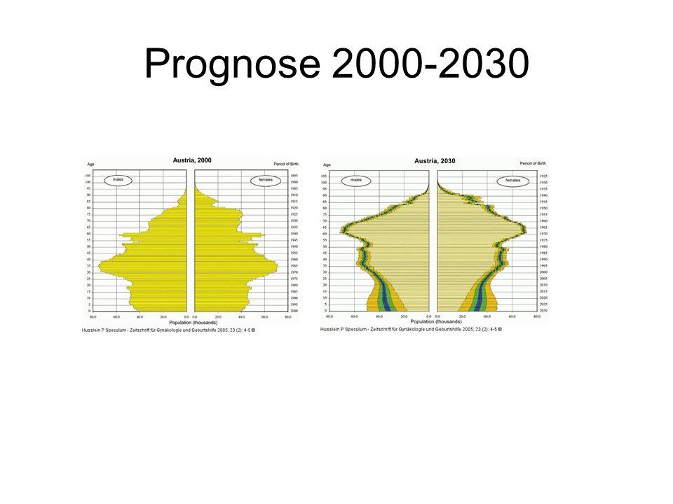 Prognose 2000-2030